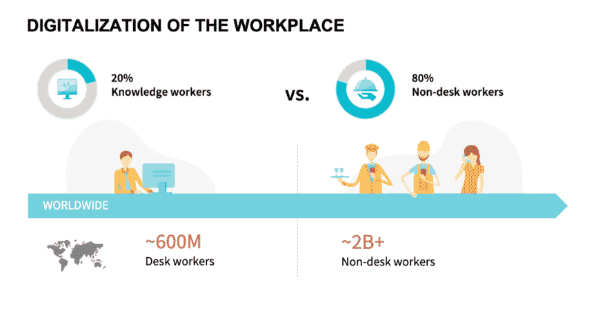 Digitization of the Workplace
